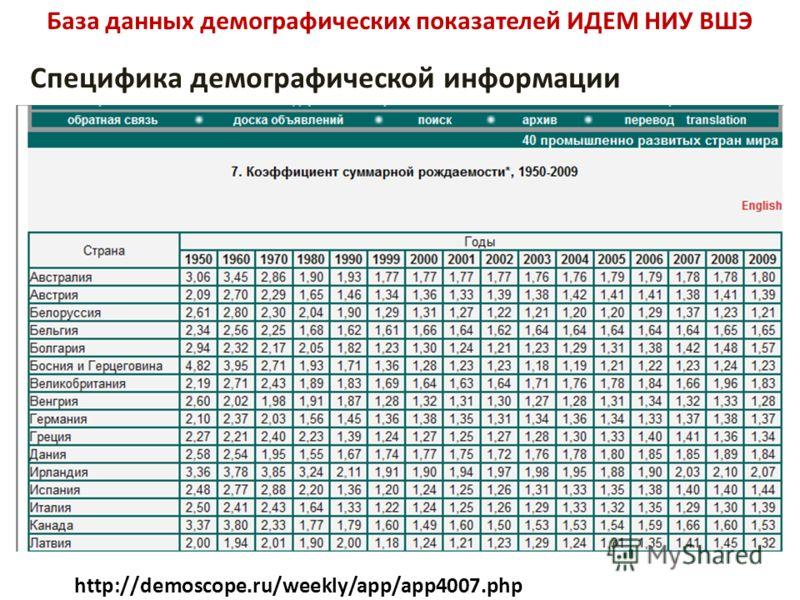 База данных демографических показателей ИДЕМ НИУ ВШЭ Специфика демографической информации http://demoscope.ru/weekly/app/app4007.php