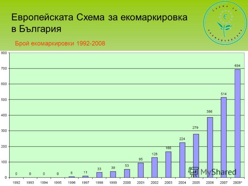 Брой екомаркировки 1992-2008 Европейската Схема за екомаркировка в България