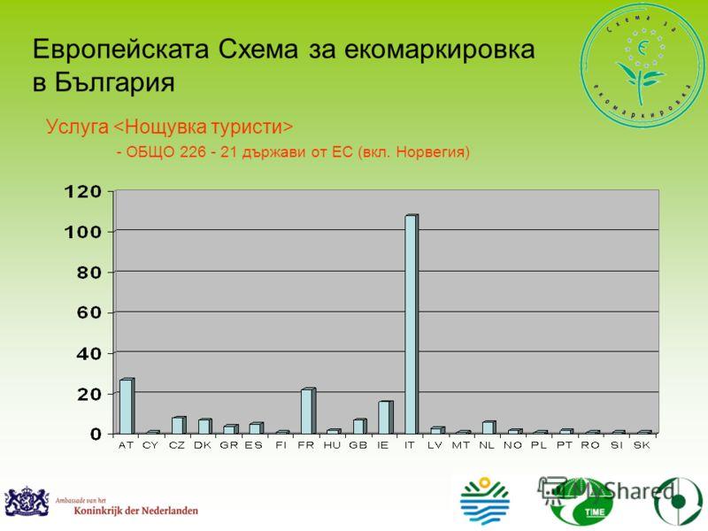 Услуга - ОБЩО 226 - 21 държави от ЕС (вкл. Норвегия) Европейската Схема за екомаркировка в България