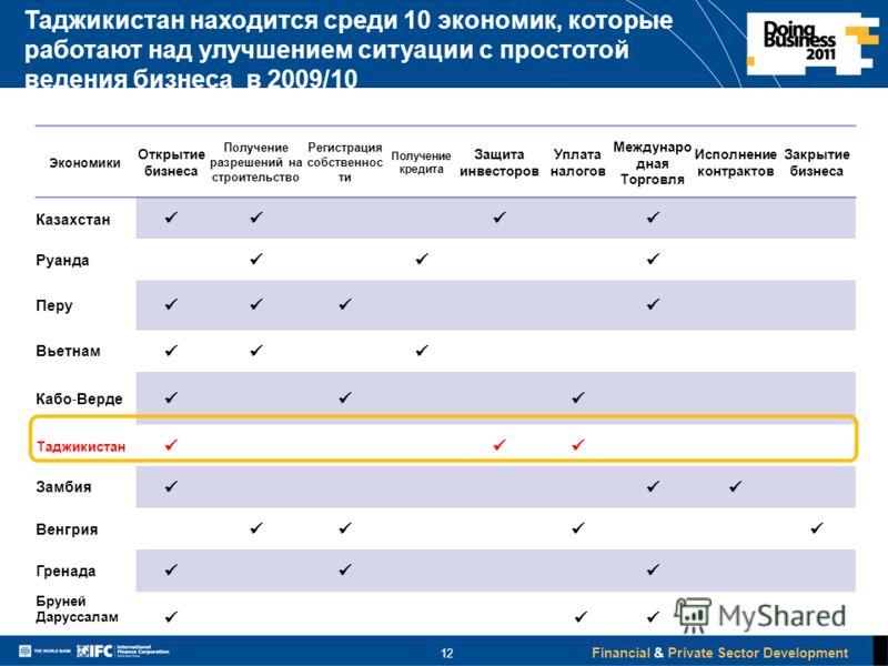 Financial & Private Sector Development Таджикистан находится среди 10 экономик, которые работают над улучшением ситуации с простотой ведения бизнеса в 2009/10 Экономики Открытие бизнеса Получение разрешений на строительство Регистрация собственнос ти
