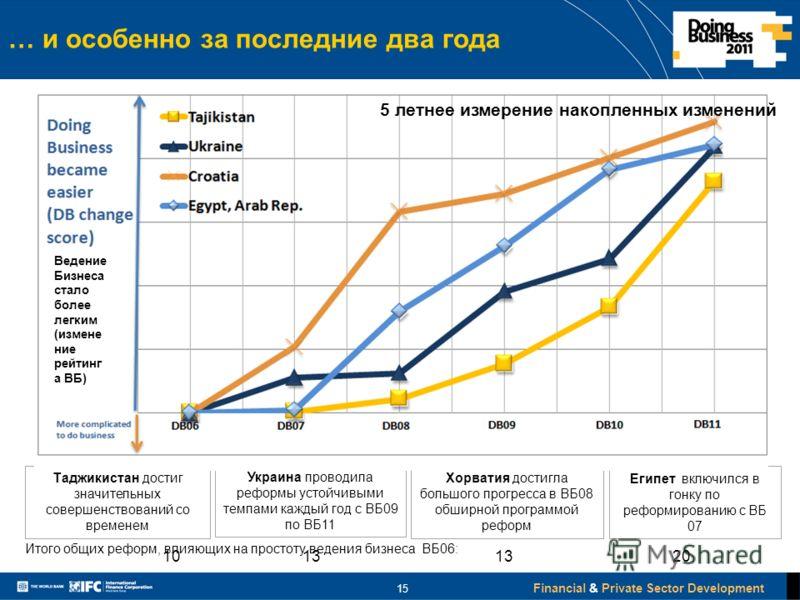 Financial & Private Sector Development … и особенно за последние два года Таджикистан достиг значительных совершенствований со временем Хорватия достигла большого прогресса в ВБ08 обширной программой реформ Украина проводила реформы устойчивыми темпа