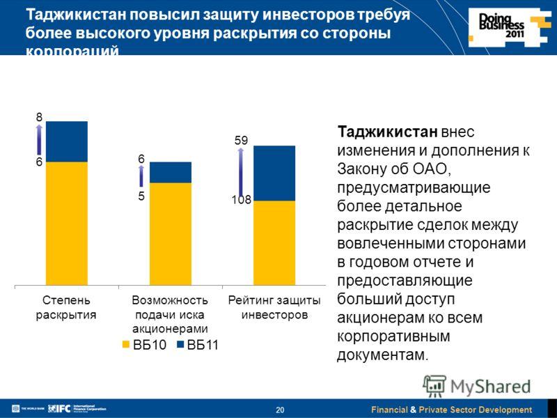 Financial & Private Sector Development 20 Таджикистан повысил защиту инвесторов требуя более высокого уровня раскрытия со стороны корпораций Таджикистан внес изменения и дополнения к Закону об ОАО, предусматривающие более детальное раскрытие сделок м