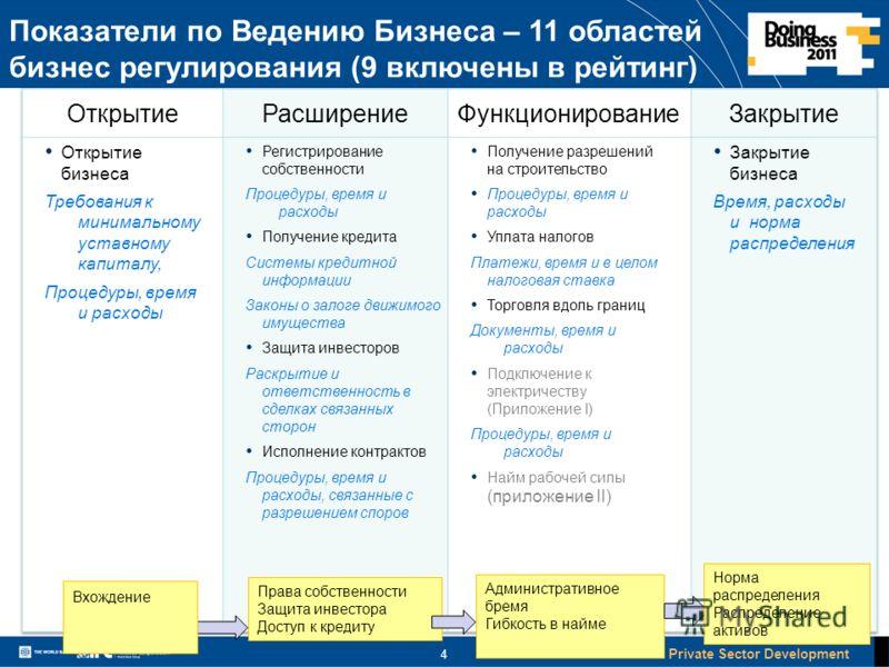 Financial & Private Sector Development 4 Показатели по Ведению Бизнеса – 11 областей бизнес регулирования (9 включены в рейтинг) Права собственности Защита инвестора Доступ к кредиту Вхождение Административное бремя Гибкость в найме Норма распределен