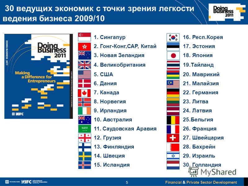 Financial & Private Sector Development 1. Сингапур16. Респ.Корея 2. Гонг-Конг,САР, Китай17. Эстония 3. Новая Зеландия18. Япония 4. Великобритания19.Тайланд 5. США20. Маврикий 6. Дания21. Малайзия 7. Канада22. Германия 8. Норвегия23. Литва 9. Ирландия