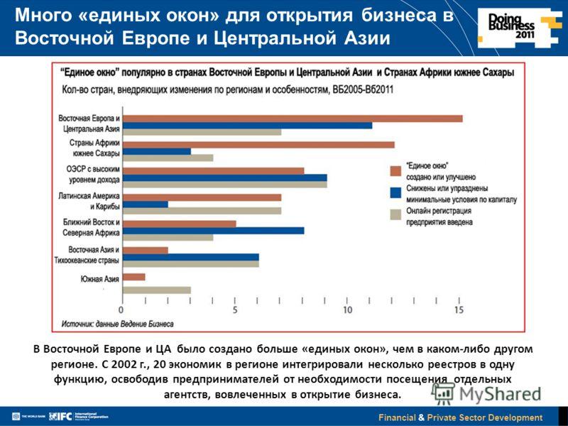 Financial & Private Sector Development Много «единых окон» для открытия бизнеса в Восточной Европе и Центральной Азии 9 В Восточной Европе и ЦА было создано больше «единых окон», чем в каком-либо другом регионе. С 2002 г., 20 экономик в регионе интег