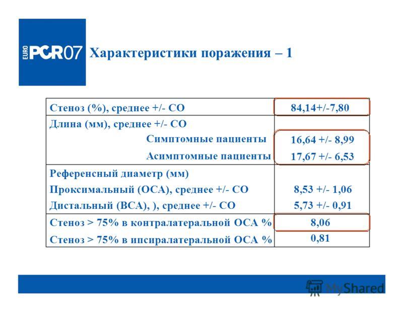 8,06 Характеристики поражения – 1 Стеноз (%), среднее +/- СО Длина (мм), среднее +/- СО Симптомные пациенты Асимптомные пациенты Референсный диаметр (мм) Проксимальный (ОСА), среднее +/- СО Дистальный (ВСА), ), среднее +/- СО Стеноз > 75% в контралат