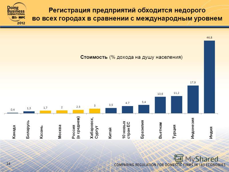 14 Регистрация предприятий обходится недорого во всех городах в сравнении с международным уровнем
