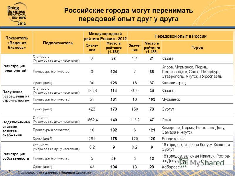 Российские города могут перенимать передовой опыт друг у друга Показатель «Ведения бизнеса» Подпоказатель Международный рейтинг России - 2012 Передовой опыт в России Значе- ние Место в рейтинге (1-183) Значе- ние Место в рейтинге (1-183) Город Регист