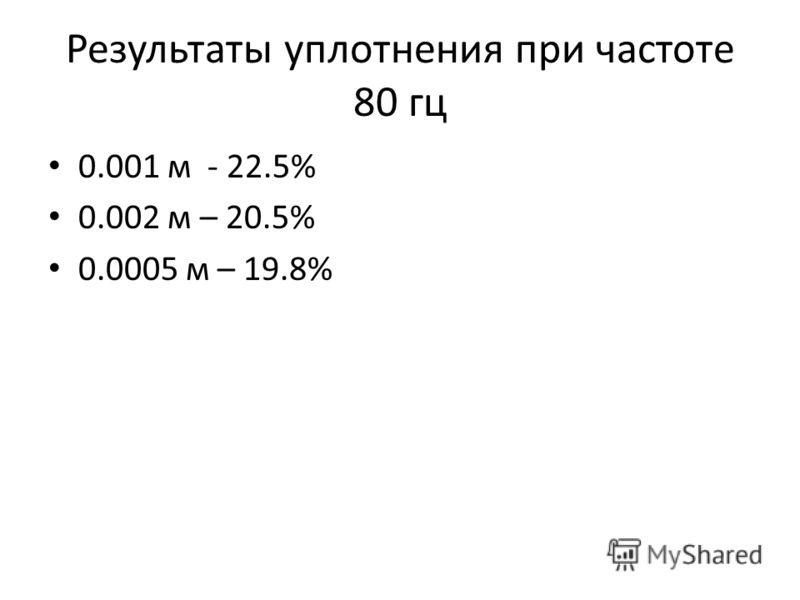 Результаты уплотнения при частоте 80 гц 0.001 м - 22.5% 0.002 м – 20.5% 0.0005 м – 19.8%