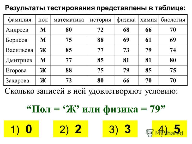 Результаты тестирования представлены в таблице: фамилияполматематикаисторияфизикахимиябиология АндреевМ8072686670 БорисовМ7588696169 ВасильеваЖ8577737974 ДмитриевМ778581 80 ЕгороваЖ8875798575 ЗахароваЖ72806670 Сколько записей в ней удовлетворяют усло