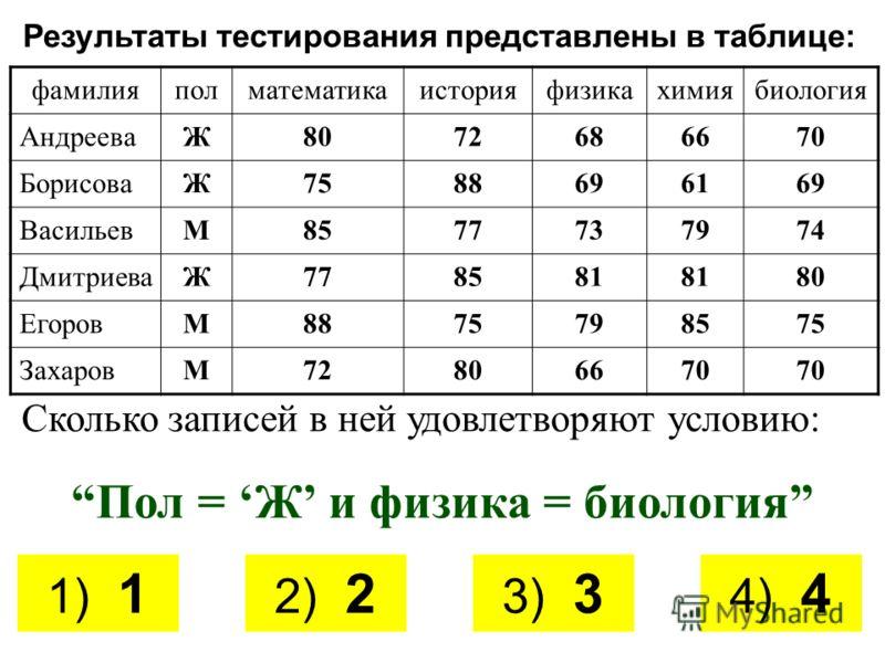 Результаты тестирования представлены в таблице: фамилияполматематикаисторияфизикахимиябиология АндрееваЖ8072686670 БорисоваЖ7588696169 ВасильевМ8577737974 ДмитриеваЖ778581 80 ЕгоровМ8875798575 ЗахаровМ72806670 Сколько записей в ней удовлетворяют усло