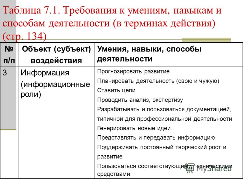 Таблица 7.1. Требования к умениям, навыкам и способам деятельности (в терминах действия) (стр. 134) п/п Объект (субъект) воздействия Умения, навыки, способы деятельности 3Информация (информационные роли) Прогнозировать развитие Планировать деятельнос