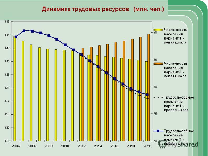 3 Динамика трудовых ресурсов (млн. чел.)
