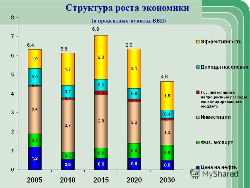 7 Структура роста экономики (в процентных пунктах ВВП) 6,4 6,6 6,9 4,6 6,0