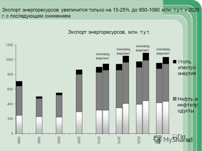 9 инновац. вариант инновац. вариант инновац. вариант инновац. вариант Экспорт энергоресурсов увеличится только на 15-25% до 950-1080 млн. т.у.т. к 2020 г. с последующим снижением Экспорт энергоресурсов, млн. т.у.т.