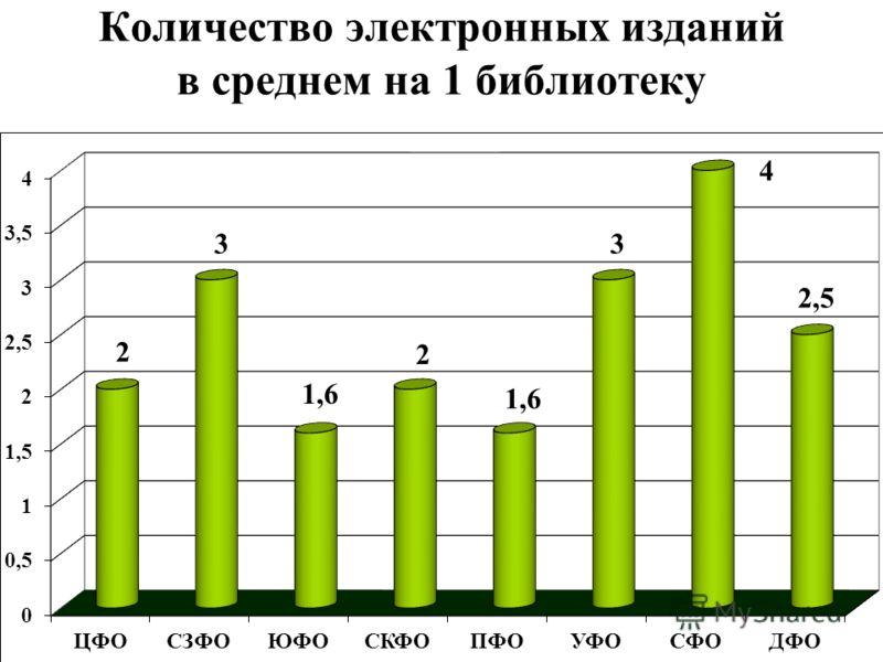 Количество электронных изданий в среднем на 1 библиотеку