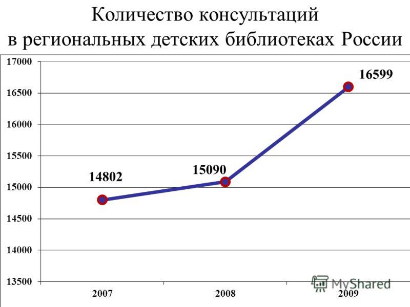 Количество консультаций в региональных детских библиотеках России