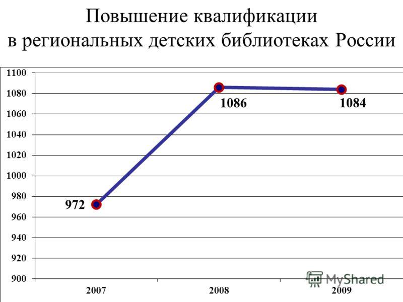 Повышение квалификации в региональных детских библиотеках России