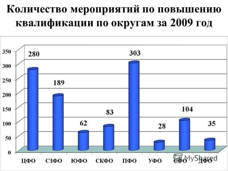 Количество мероприятий по повышению квалификации по округам за 2009 год