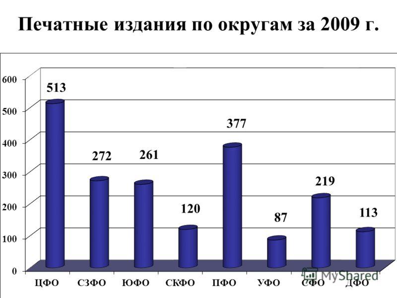 Печатные издания по округам за 2009 г.