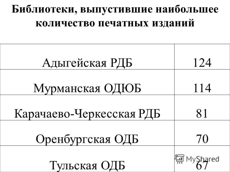 Библиотеки, выпустившие наибольшее количество печатных изданий Адыгейская РДБ124 Мурманская ОДЮБ114 Карачаево-Черкесская РДБ81 Оренбургская ОДБ70 Тульская ОДБ67