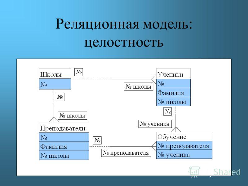 Реляционная модель: целостность преподавателя ученика школы
