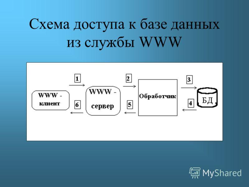 Схема доступа к базе данных из службы WWW