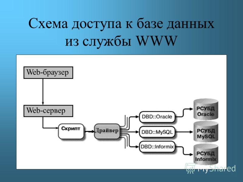 Драйвер Web-браузер Web-сервер