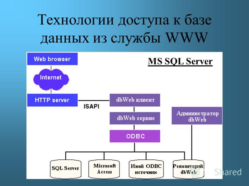 Jdbc Драйвер Sql Server