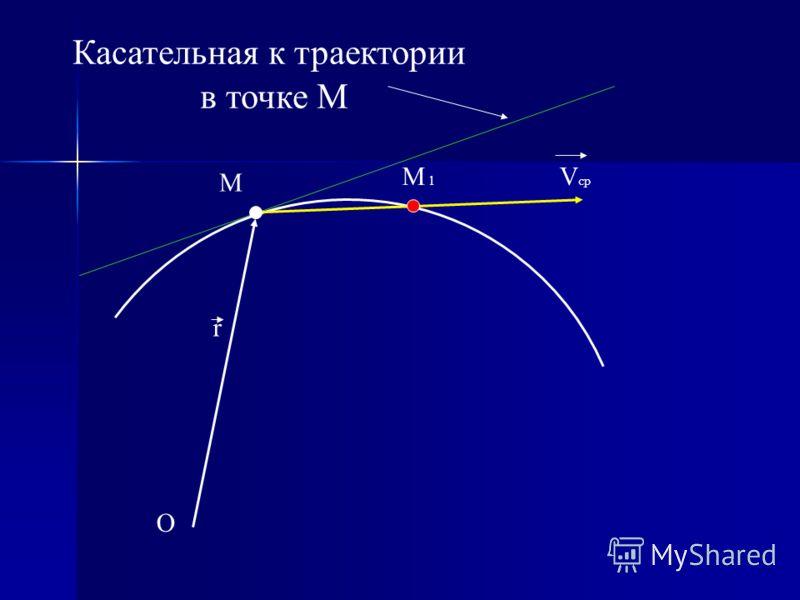 O r M M 1 V cp Касательная к траектории в точке М