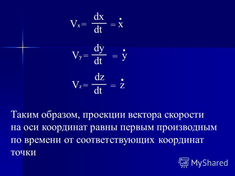 V x = dx dt = x V y = dy dt = y V z = dz dt = z Таким образом, проекции вектора скорости на оси координат равны первым производным по времени от соответствующих координат точки