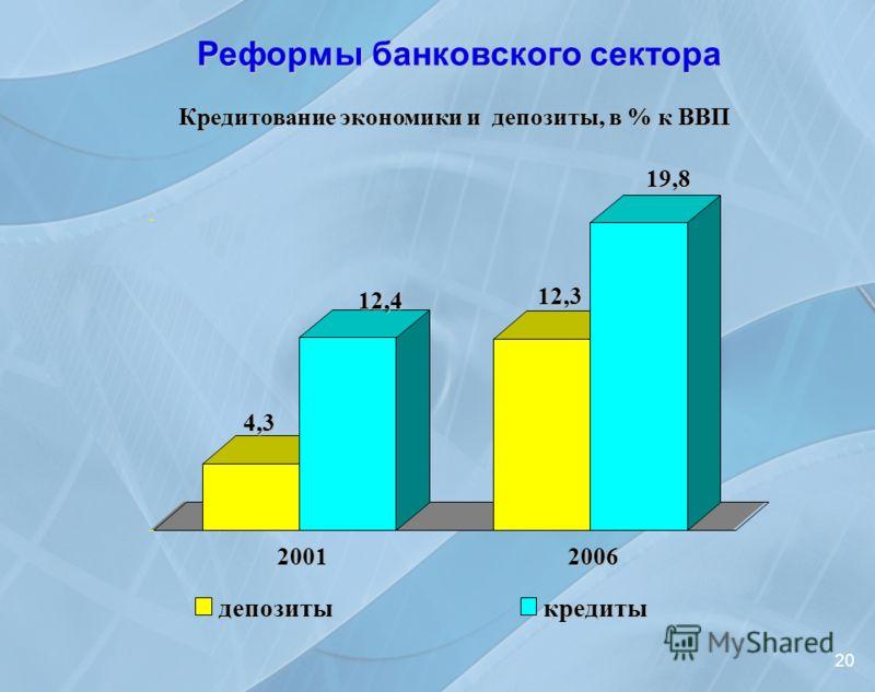 Кредитование экономики и депозиты, в % к ВВП Кредитование экономики и депозиты, в % к ВВП Реформы банковского сектора 204,3 12,4 12,3 19,8 20012006 депозитыкредиты
