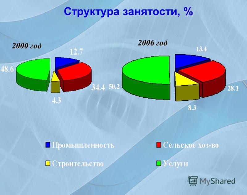 Структура занятости, % 2000 год 2006 год