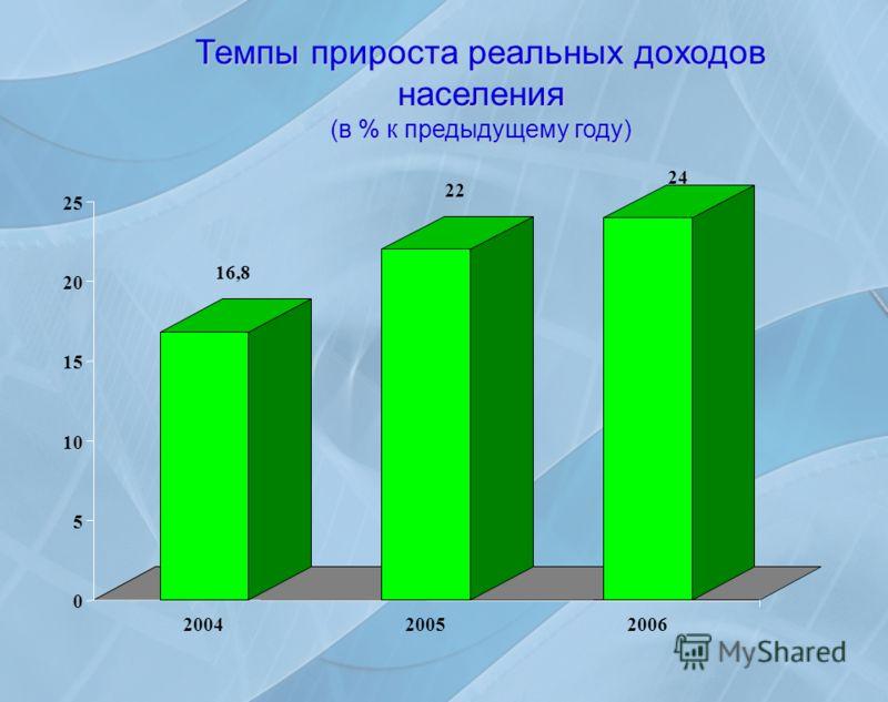 0 5 10 15 20 25 200420052006 Темпы прироста реальных доходов населения (в % к предыдущему году) 16,8 22 24