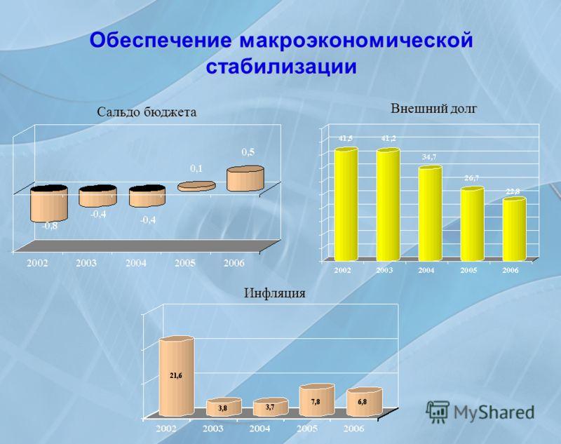 Обеспечение макроэкономической стабилизации Сальдо бюджета Внешний долг Инфляция