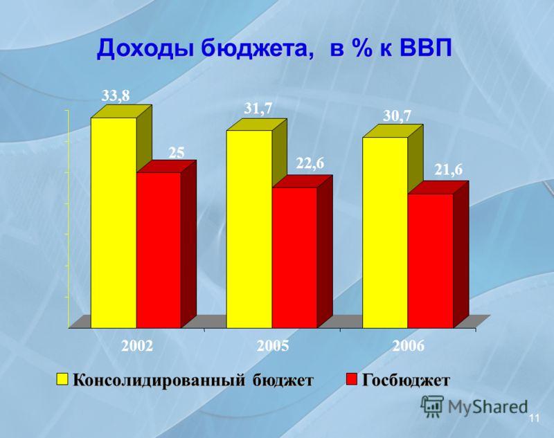 Доходы бюджета, в % к ВВП 11 33,8 25 31,7 22,6 30,7 21,6 200220052006 Консолидированный бюджет Госбюджет