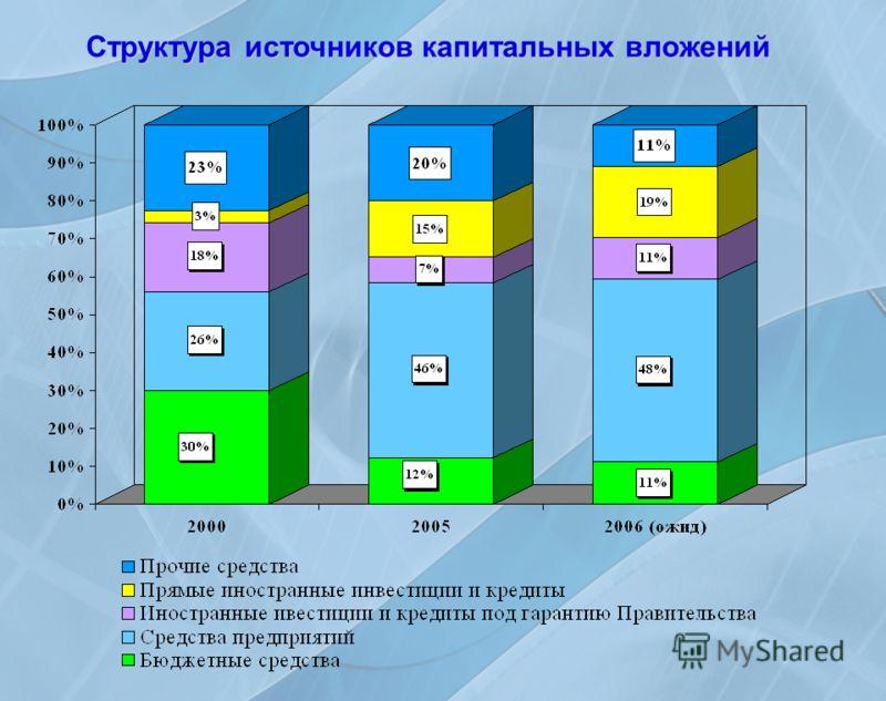 Структура источников капитальных вложений
