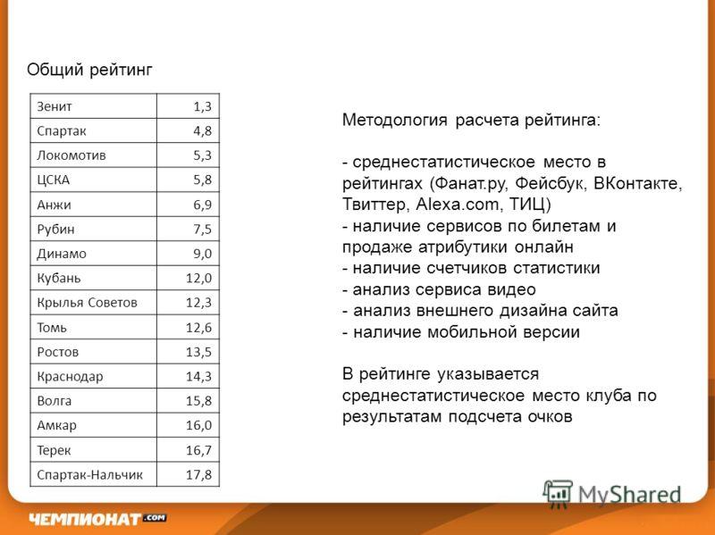 Общий рейтинг Методология расчета рейтинга: - среднестатистическое место в рейтингах (Фанат.ру, Фейсбук, ВКонтакте, Твиттер, Alexa.com, ТИЦ) - наличие сервисов по билетам и продаже атрибутики онлайн - наличие счетчиков статистики - анализ сервиса вид