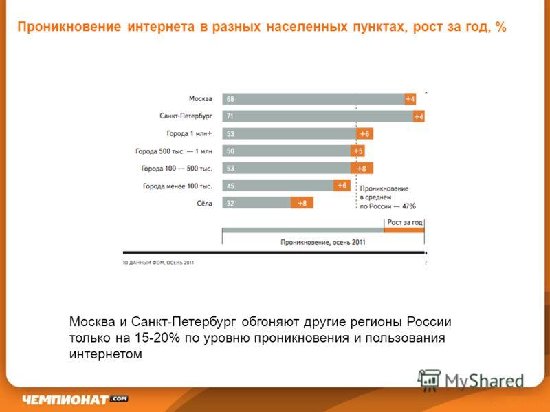 Проникновение интернета в разных населенных пунктах, рост за год, % Москва и Санкт-Петербург обгоняют другие регионы России только на 15-20% по уровню проникновения и пользования интернетом