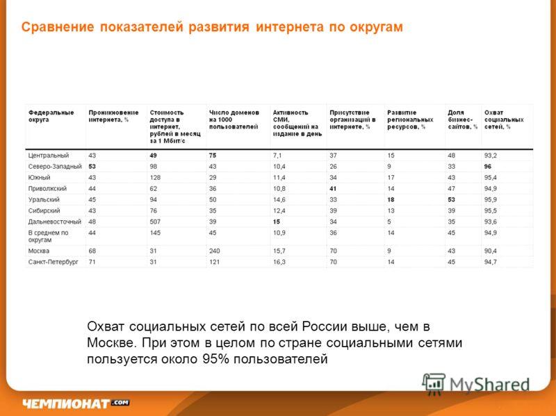 Сравнение показателей развития интернета по округам Охват социальных сетей по всей России выше, чем в Москве. При этом в целом по стране социальными сетями пользуется около 95% пользователей