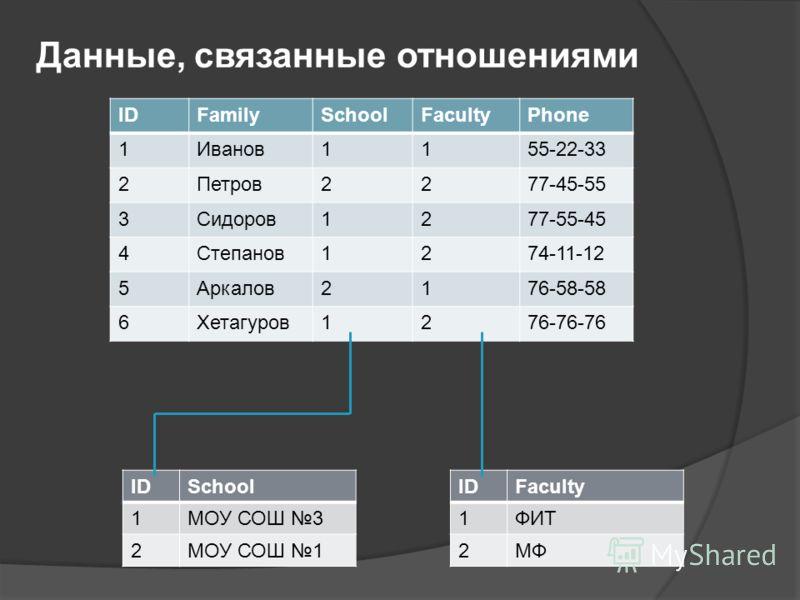 IDFamilySchoolFacultyPhone 1Иванов1155-22-33 2Петров2277-45-55 3Сидоров1277-55-45 4Степанов1274-11-12 5Аркалов2176-58-58 6Хетагуров1276-76-76 Данные, связанные отношениями IDSchool 1МОУ СОШ 3 2МОУ СОШ 1 IDFaculty 1ФИТ 2МФ