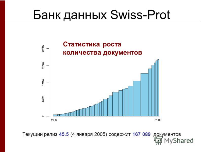 Банк данных Swiss-Prot Статистика роста количества документов Текущий релиз 45.5 (4 января 2005) содержит 167 089 документов
