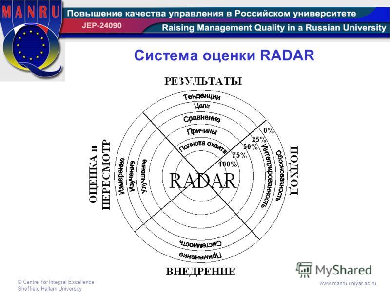 © Centre for Integral Excellence Sheffield Hallam University www.manru.uniyar.ac.ru Система оценки RADAR