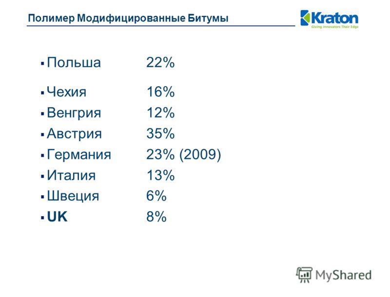 Польша 22% Чехия16% Венгрия 12% Австрия35% Германия23% (2009) Италия13% Швеция6% UK8%