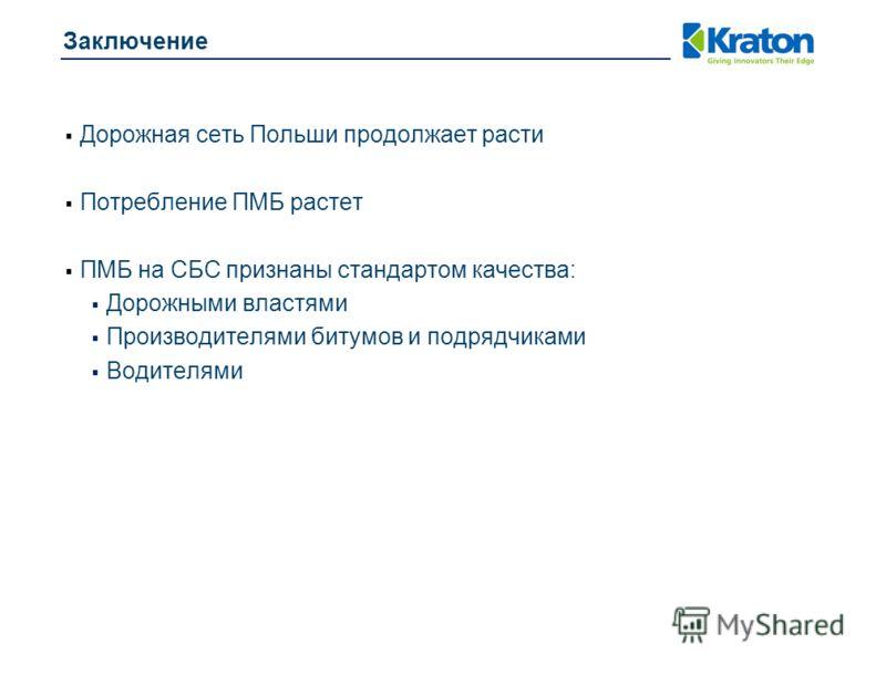 Заключение Дорожная сеть Польши продолжает расти Потребление ПМБ растет ПМБ на СБС признаны стандартом качества: Дорожными властями Производителями битумов и подрядчиками Водителями