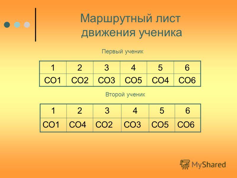 Маршрутный лист движения ученика 123456 СО1СО2СО3СО5СО4СО6 123456 СО1СО4СО2СО3СО5СО6 Первый ученик Второй ученик