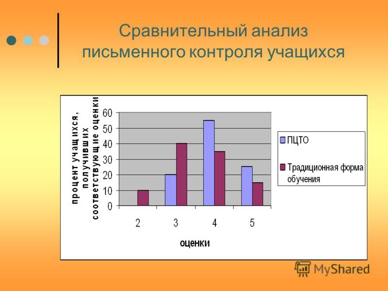 Сравнительный анализ письменного контроля учащихся