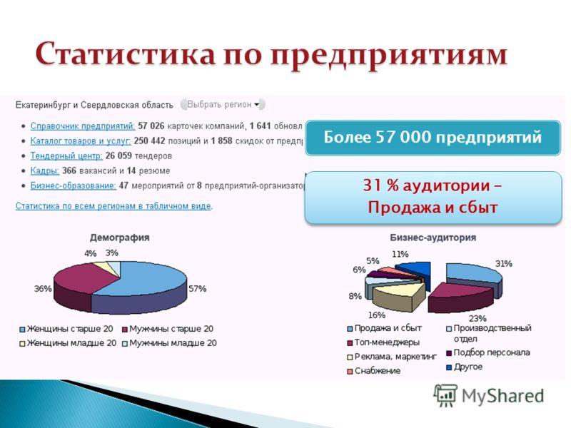 Более 57 000 предприятий 31 % аудитории – Продажа и сбыт