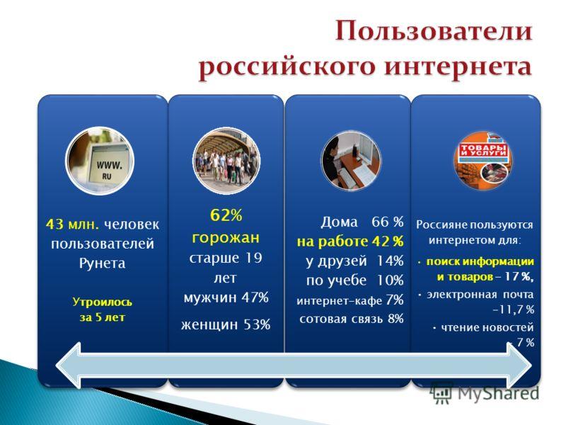 43 млн. человек пользователей Рунета Утроилось за 5 лет 62% горожан старше 19 лет мужчин 47% женщин 53% Дома 66 % на работе 42 % у друзей 14% по учебе 10% интернет-кафе 7% сотовая связь 8% Россияне пользуются интернетом для: поиск информации и товаро