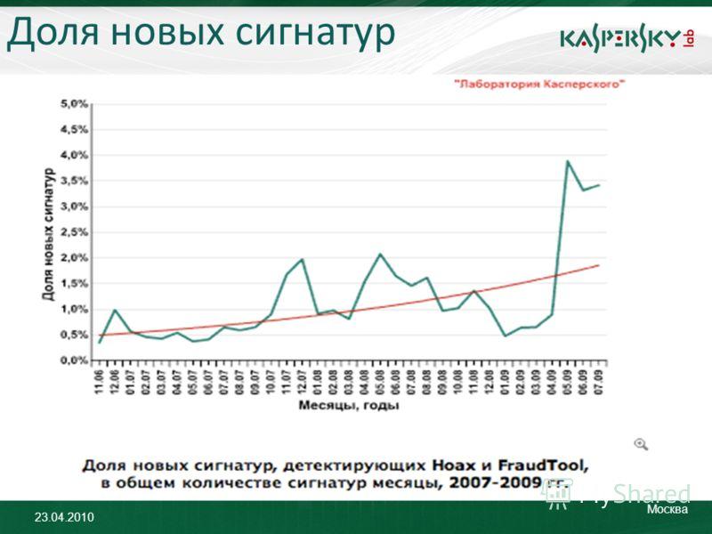 23.04.2010 Москва Доля новых сигнатур
